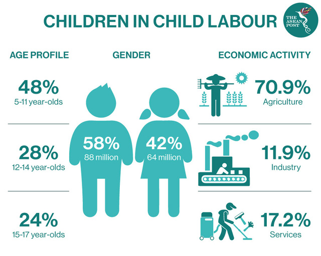 The ASEAN Post: Covid-19 đã tác động ra sao đến lao động trẻ em? - Ảnh 1.