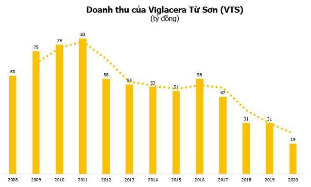 Từng là doanh nghiệp tăng trưởng mạnh, Viglacera Từ Sơn (VTS) đang đối diện án hủy niêm yết - Ảnh 2.