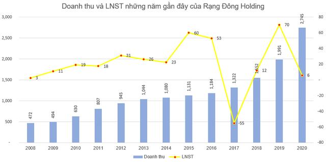 Rạng Đông Holding (RDP) phát hành hơn 6 triệu cổ phiếu thưởng, RDP đã tăng trần 3 phiên liên tiếp - Ảnh 1.