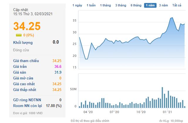 Công ty Sado nhận chuyển nhượng số cổ phiếu của Vincom Retail trị giá gần 6.600 tỷ đồng - Ảnh 1.