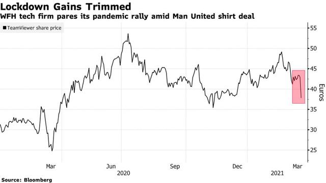 Cổ phiếu TeamViewer giảm 16% sau khi công bố hợp đồng tài trợ áo đấu 326 triệu USD với Manchester United - Ảnh 1.