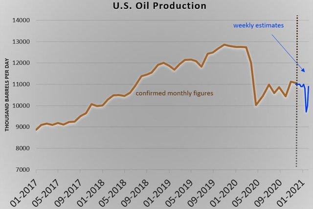 Mất 7% trong tuần, sóng tăng giá dầu chính thức chấm dứt? - Ảnh 1.