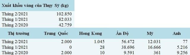 Nhu cầu vàng Châu Á bật tăng trở lại - Ảnh 2.