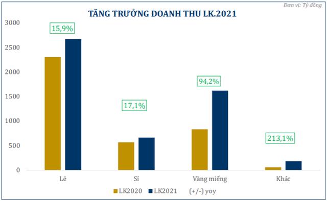 Bứt phá dịp lễ Thần tài, PNJ đạt 380 tỷ đồng lợi nhuận sau 2 tháng đầu năm, tăng 11,2% so với cùng kỳ năm trước - Ảnh 1.