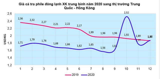 Xuất khẩu cá tra sang thị trường Trung Quốc – Hồng Kông sụt giảm mạnh - Ảnh 1.