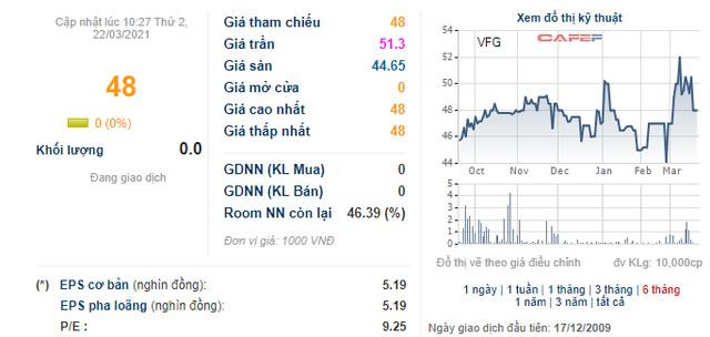 Khử trùng Việt Nam (VFG) là doanh nghiệp đầu tiên chuyển sang HNX để giảm nghẽn, giao dịch trên HNX từ 1/4 - Ảnh 1.