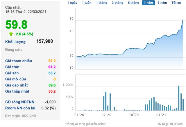 Transimex (TMS) muốn phát hành 200 tỷ đồng trái phiếu chuyển đổi để đầu tư vào các công ty logistics - Ảnh 2.