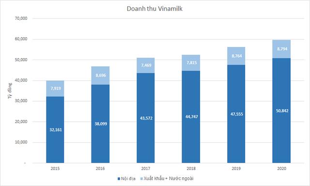 Thị trường nước ngoài đem về gần 8.800 tỷ đồng doanh thu cho Vinamilk, biên lãi gộp còn nhỉnh hơn nội địa - Ảnh 1.