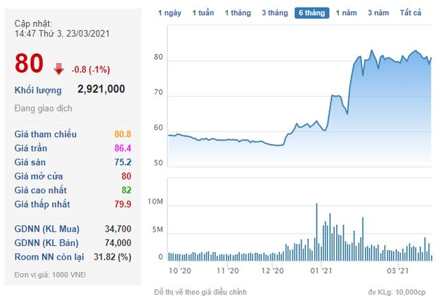 Một công ty phát hành 2.000 tỷ đồng trái phiếu đảm bảo bằng cổ phiếu Novaland - Ảnh 1.