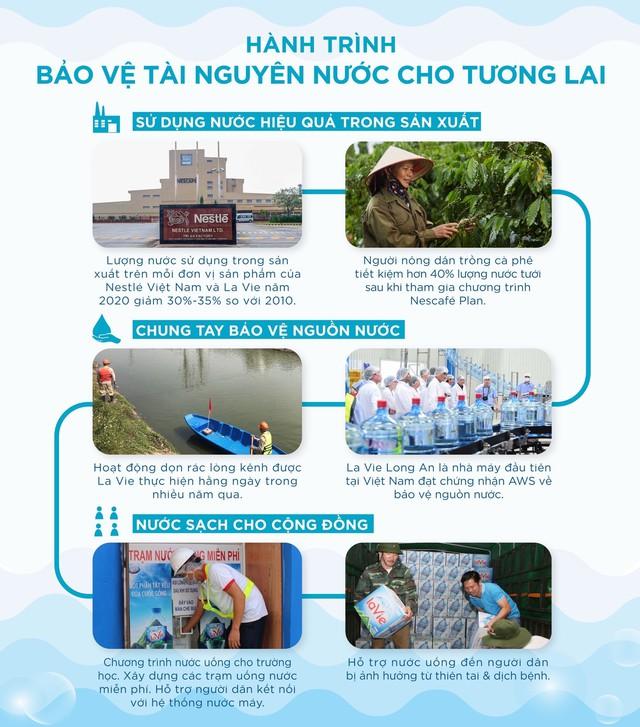 La Vie đặt mục tiêu hoàn trả 100% nước sử dụng cho sản xuất đến năm 2025 - Ảnh 3.