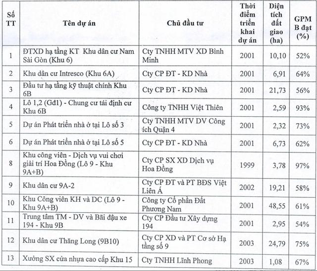 Đề xuất thu hồi 13 dự án bất động sản tại Tp.HCM - Ảnh 1.