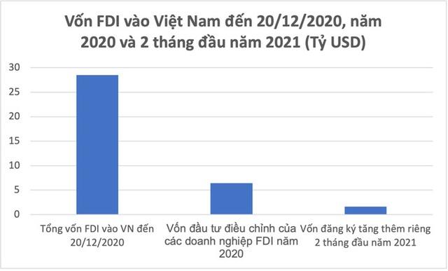 Kỳ vọng từ việc tăng vốn của nhà đầu tư ngoại - Ảnh 2.