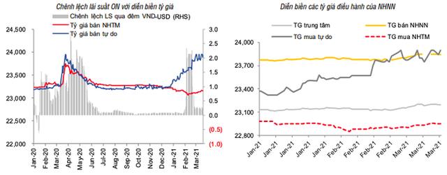 Lợi suất trái phiếu Mỹ tăng vọt bắt đầu lan tới Việt Nam? - Ảnh 2.