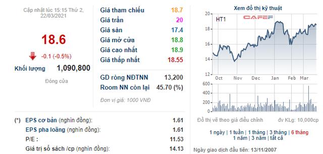 HT1 neo ở giá cao, người nhà lãnh đạo Xi măng Hà Tiên 1 vẫn đăng ký mua 5 triệu cổ phiếu - Ảnh 1.