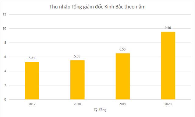 Kỷ lục thu nhập trên sàn chứng khoán: CEO Masan Group và Kinh Bắc City nhận gần 10 tỷ đồng năm 2020 - Ảnh 3.