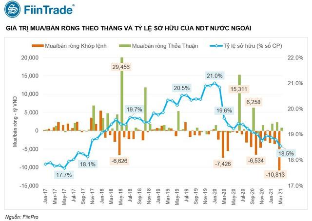 Bán ròng rã, tỷ lệ sở hữu của khối ngoại với cổ phiếu Việt Nam giảm xuống mức thấp nhất trong vòng 3 năm - Ảnh 1.
