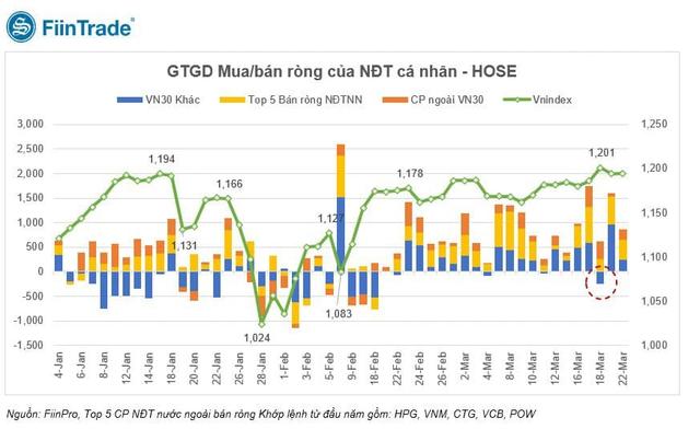 Bán ròng rã, tỷ lệ sở hữu của khối ngoại với cổ phiếu Việt Nam giảm xuống mức thấp nhất trong vòng 3 năm - Ảnh 2.