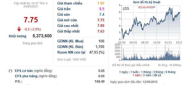 Chủ tịch HĐQT Nguyễn Khánh Hưng đăng ký mua thêm 6 triệu cổ phiếu LDG - Ảnh 1.
