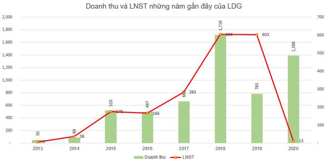 Chủ tịch HĐQT Nguyễn Khánh Hưng đăng ký mua thêm 6 triệu cổ phiếu LDG - Ảnh 2.
