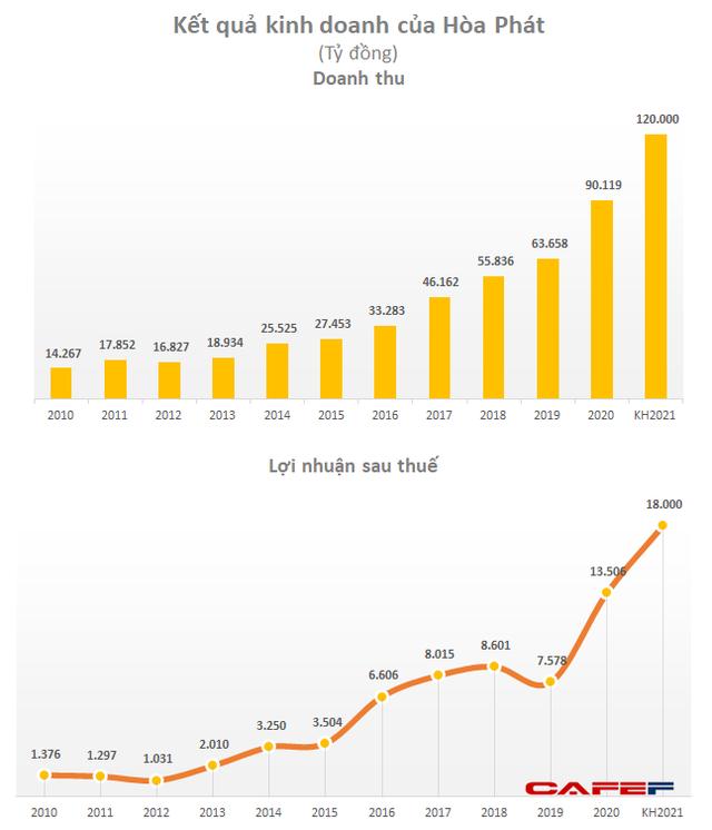 Hoà Phát đặt kế hoạch lãi sau thuế 18.000 tỷ đồng năm 2021, tăng 33% năm trước, trả cổ tức 35% - Ảnh 1.