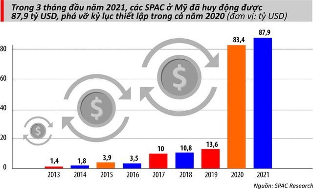 Giải mã SPAC: Xu hướng đang nóng ở Phố Wall - Ảnh 1.