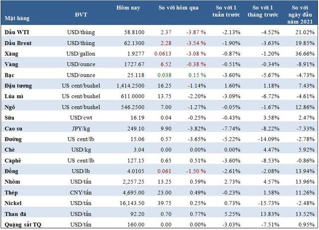 Thị trường ngày 26/3: Giá dầu mất 4%, lúa mì chạm đáy 3 tháng, đồng và cao su thấp nhất nhiều tuần - Ảnh 1.