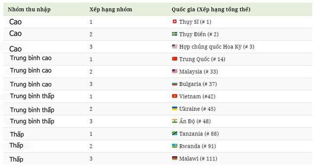 Việt Nam thăng hạng ấn tượng trong top các quốc gia đổi mới - Ảnh 2.