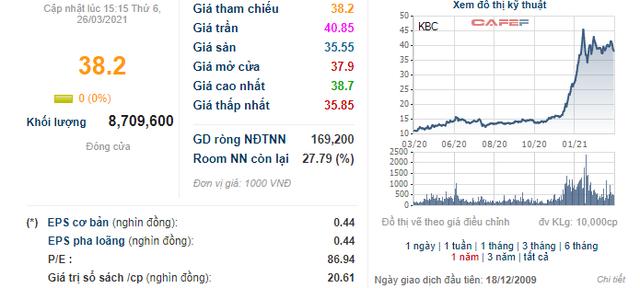 KBC vẫn duy trì giá cao, nhóm Dragon Capital bán bớt 4,2 triệu cổ phiếu - Ảnh 1.