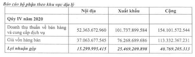 Covid nhà nhà nấu ăn tại gia, lợi nhuận 1 công ty bán phồng tôm, đồ ăn liền tăng gấp rưỡi lên gần 100 tỷ đồng - Ảnh 3.