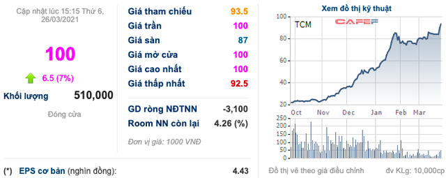 Thị giá tăng gấp 5 lần sau khi trở thành cổ đông lớn, cựu sếp Prime Group đang nắm giữ lượng cổ phiếu TCM trị giá gần 900 tỷ đồng - Ảnh 1.