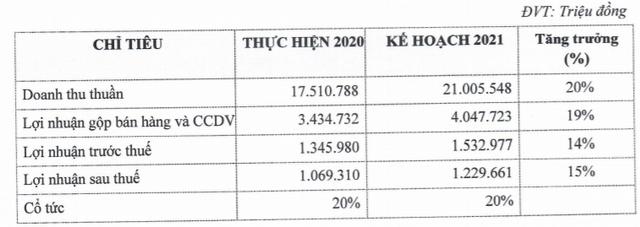 PNJ tăng cổ tức năm 2020 lên 20%, đặt kế hoạch lợi nhuận 1.230 tỷ đồng trong năm 2021 - Ảnh 1.
