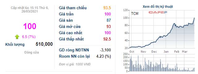 """Cổ phiếu tăng phi mã từ 20.000 lên 100.000 đồng, lãnh đạo TCM cho biết đã """"full"""" đơn hàng đến hết tháng 7 - Ảnh 1."""