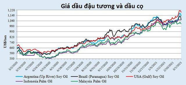 """Giá dầu thực vật có thể đã đạt """"đỉnh"""" nhưng khả năng giá giảm nhanh khó xảy ra - Ảnh 1."""