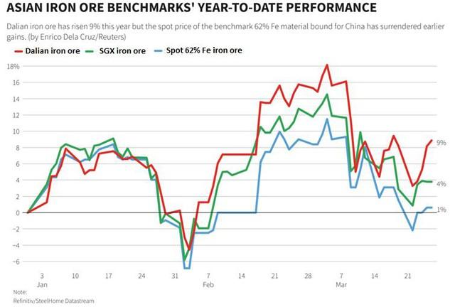 Giá quặng sắt tăng trở lại sau 4 tuần giảm liên tiếp - Ảnh 1.