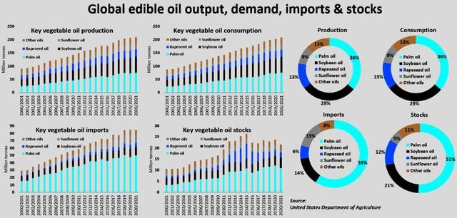 """Giá dầu thực vật có thể đã đạt """"đỉnh"""" nhưng khả năng giá giảm nhanh khó xảy ra - Ảnh 2."""
