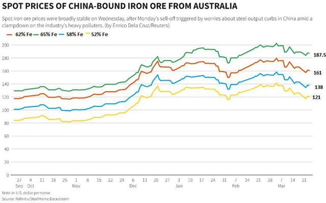 Giá quặng sắt tăng trở lại sau 4 tuần giảm liên tiếp - Ảnh 2.