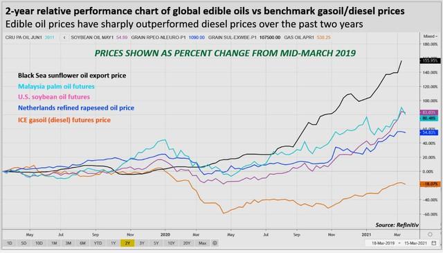 """Giá dầu thực vật có thể đã đạt """"đỉnh"""" nhưng khả năng giá giảm nhanh khó xảy ra - Ảnh 3."""