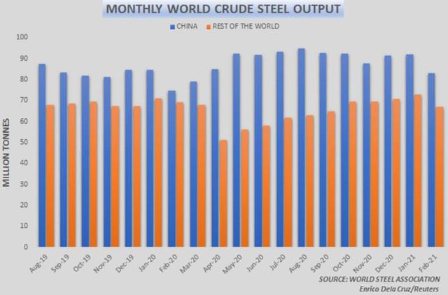 Giá quặng sắt tăng trở lại sau 4 tuần giảm liên tiếp - Ảnh 3.