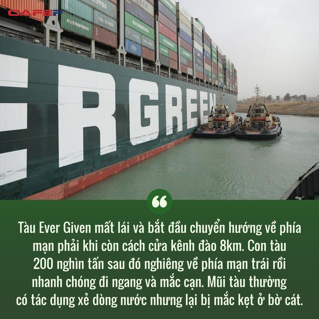 Cuộc khủng hoảng trên Kênh đào Suez: Một ngọn gió đã khiến hàng trăm tàu thuyền đứng im, gây thiệt hại cả chục tỷ đô cho thương mại toàn cầu như thế nào? - Ảnh 2.