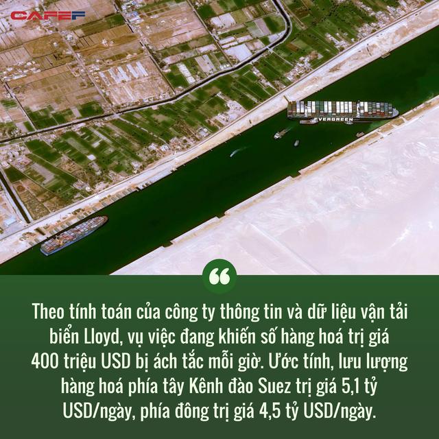 Cuộc khủng hoảng trên Kênh đào Suez: Một ngọn gió đã khiến hàng trăm tàu thuyền đứng im, gây thiệt hại cả chục tỷ đô cho thương mại toàn cầu như thế nào? - Ảnh 5.