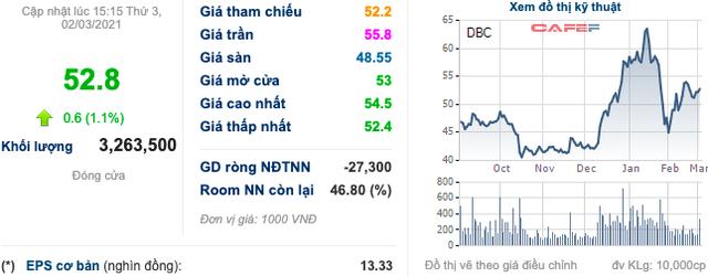 Dabaco (DBC): Lợi nhuận 2 tháng đạt 268 tỷ đồng, đối mặt với tình trạng giá nguyên vật liệu biến động bất thường - Ảnh 2.