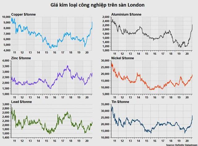 Giá thép vọt lên cao nhất 10 năm, đồng tăng mạnh, vàng nhảy múa liên tục - Ảnh 2.