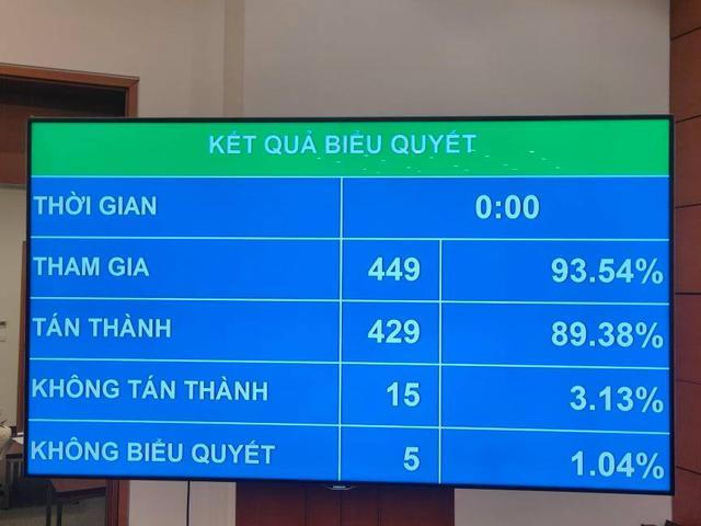 Quốc hội thông qua Nghị quyết miễn nhiệm Chủ tịch Quốc hội Nguyễn Thị Kim Ngân - Ảnh 1.