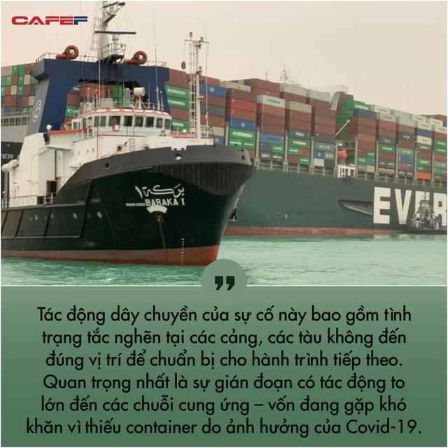 Các chuyên gia kinh tế: Kênh đào Suez đã được khai thông nhưng thiệt hại đối với chuỗi cung ứng toàn cầu sẽ kéo dài nhiều tháng! - Ảnh 1.