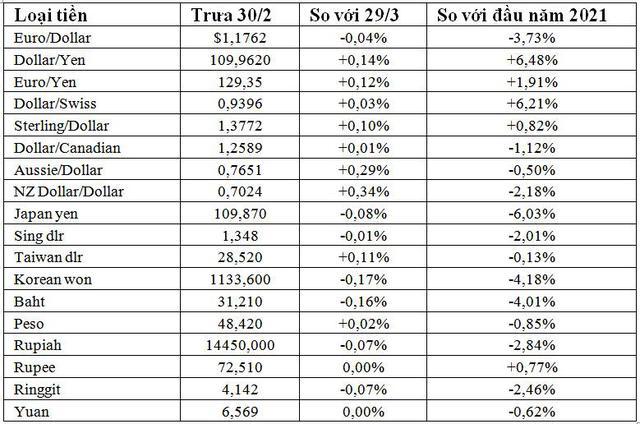 USD đạt đỉnh1 năm so với yen, cao nhất hơn 4 tháng so với euro và nhân dân tệ - Ảnh 3.