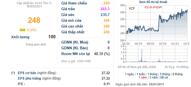 VinaCafé Biên Hòa (VCF): Kế hoạch lãi ròng năm 2021 đi ngang, cao nhất 730 tỷ đồng - Ảnh 3.