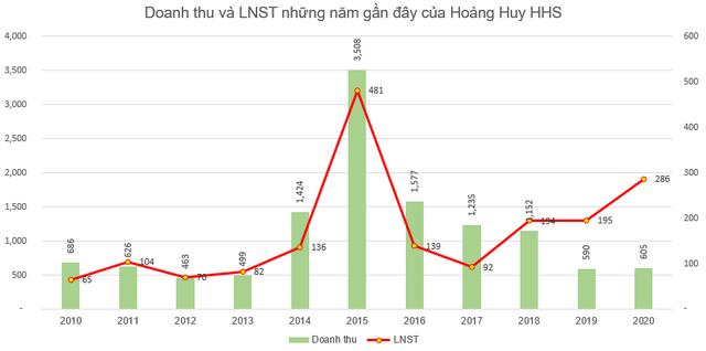Hoàng Huy (HHS): Kế hoạch lãi sau thuế 200 tỷ đồng năm 2021, thông qua quyết định chuyển sàn tạm thời sang HNX - Ảnh 1.