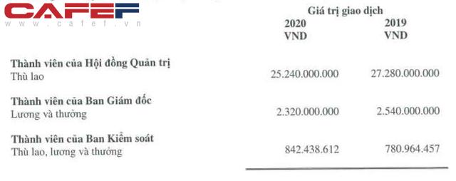 Không đâu như ở Hoà Phát: Công ty lãi 13.500 tỷ năm 2020, CEO Trần Tuấn Dương còn bị giảm lương, mưa tiền thưởng phải chờ ĐHCĐ - Ảnh 1.