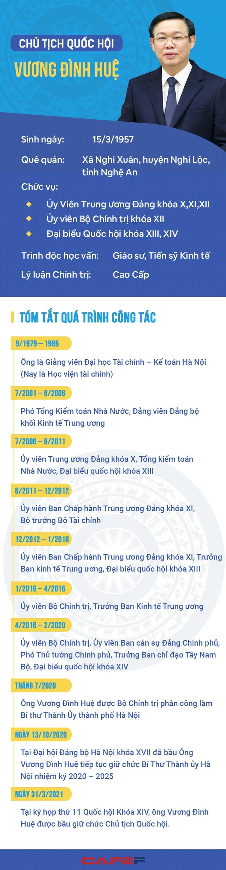 Chân dung và con đường sự nghiệp của Chủ tịch Quốc Hội Vương Đình Huệ - Ảnh 1.