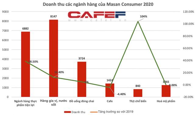 """Masan thu về 1 tỷ USD từ mì tôm, nước mắm, đồ uống trong năm 2020: Omachi và Kokomi """"phả hơi nóng"""" vào Hảo Hảo - Ảnh 2."""